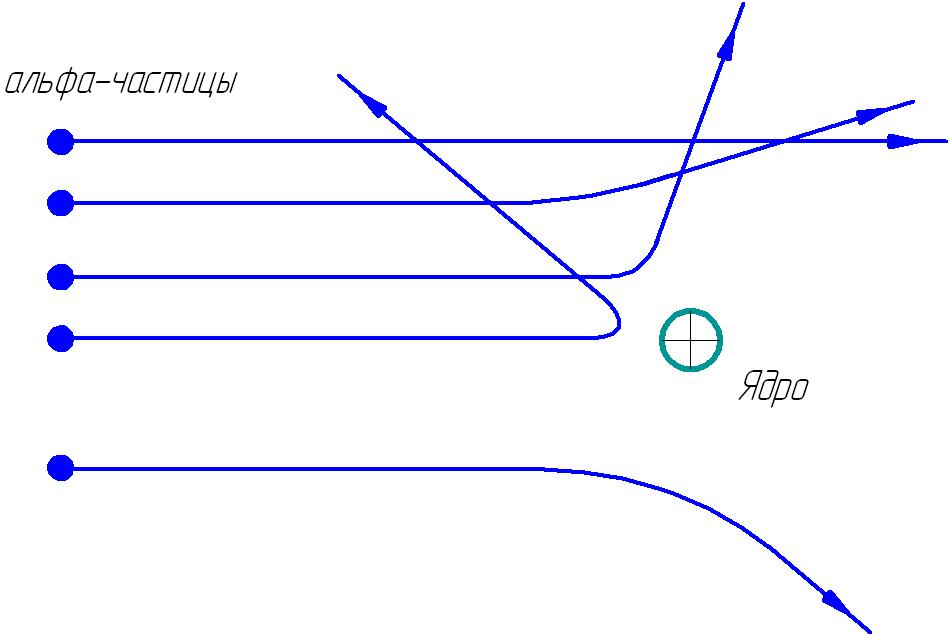 Траектории альфа-частиц