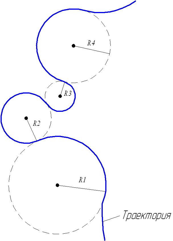 Движение тела при криволинейном движении